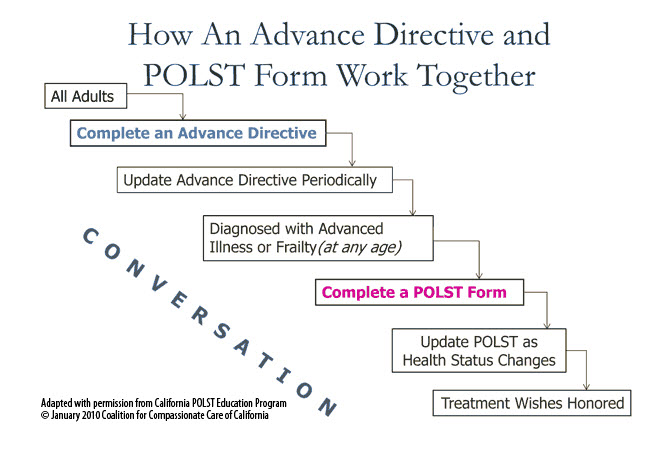 How an Advance Directive & POLST Form Work Together